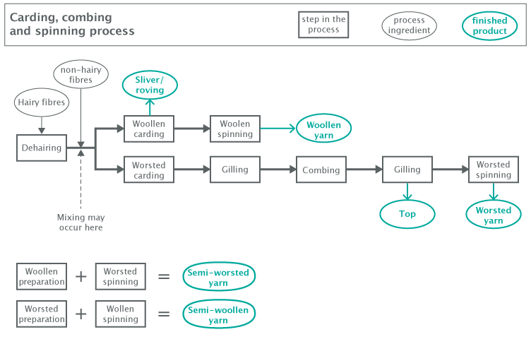 flow diagram of the carding, combing and spinning process
